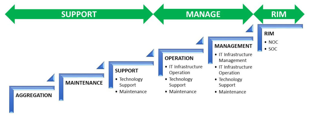 business technology managed-services