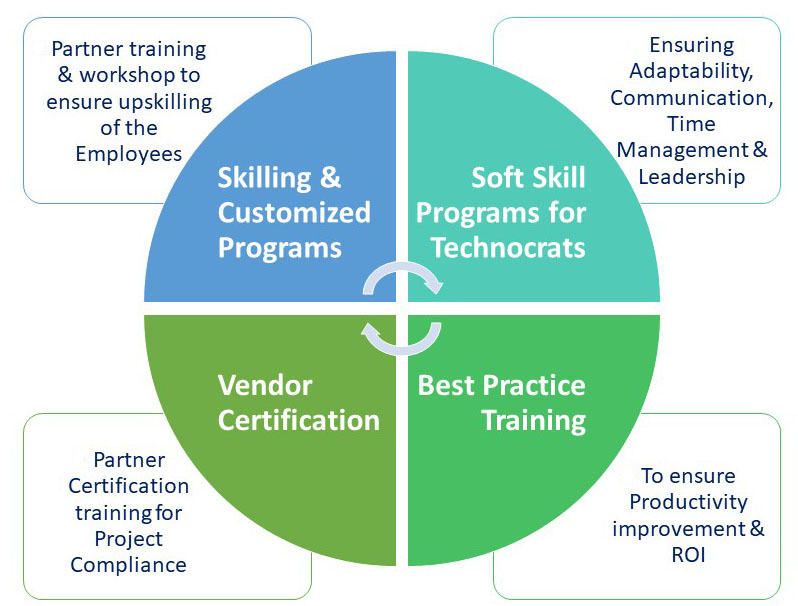 business technology training-services